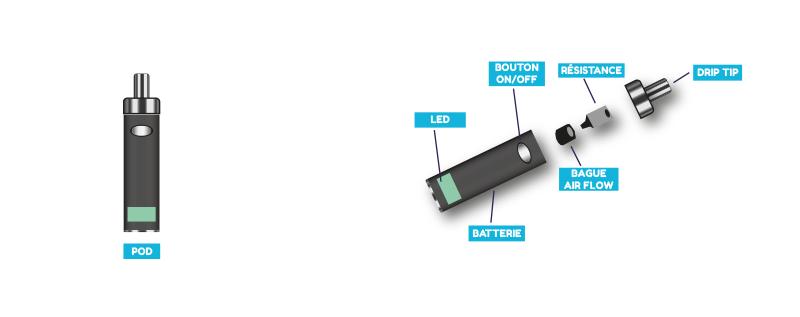 anatomie d'une e-cigarette de type pod