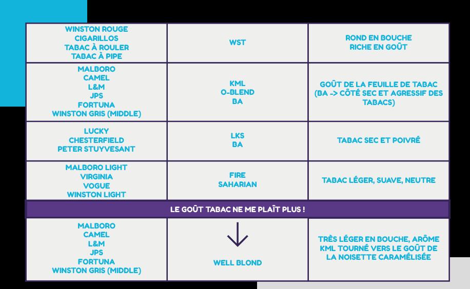 tableau de classification des saveurs e-liquide